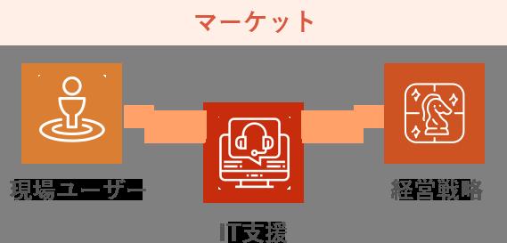マーケット 現場ユーザー IT支援 経営戦略